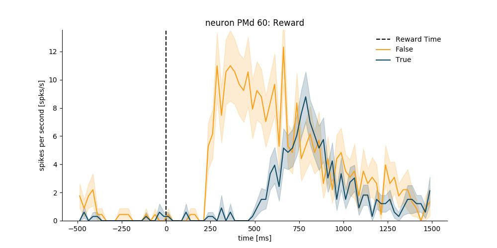 Neural Coding Reward Example — spykes documentation